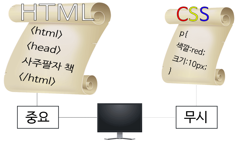 html-css-seperate