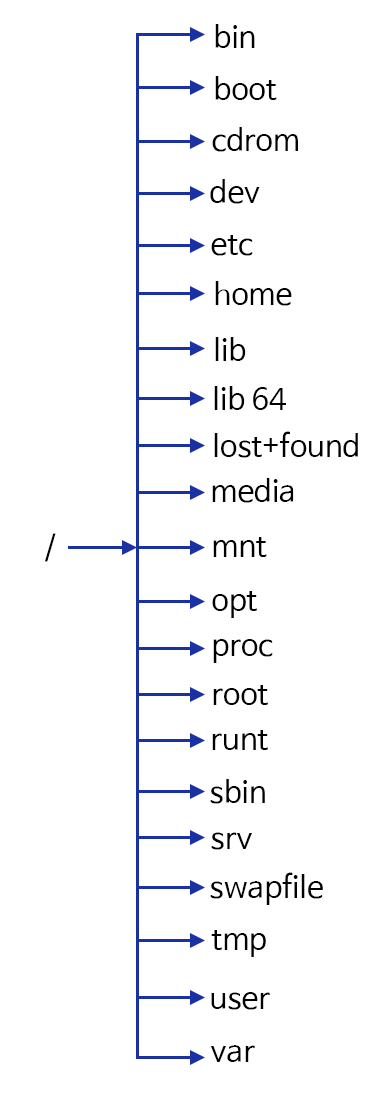 linux-directory-structure-3