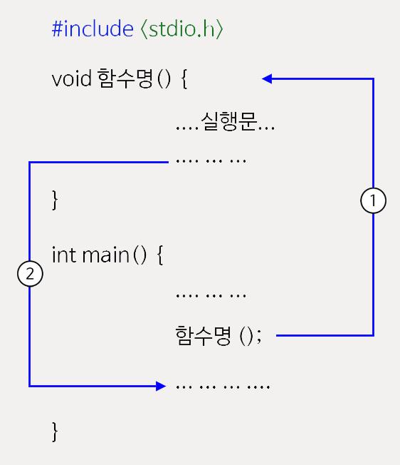 C-Function-6