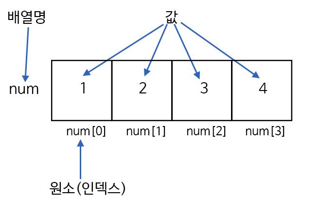 c-array-1