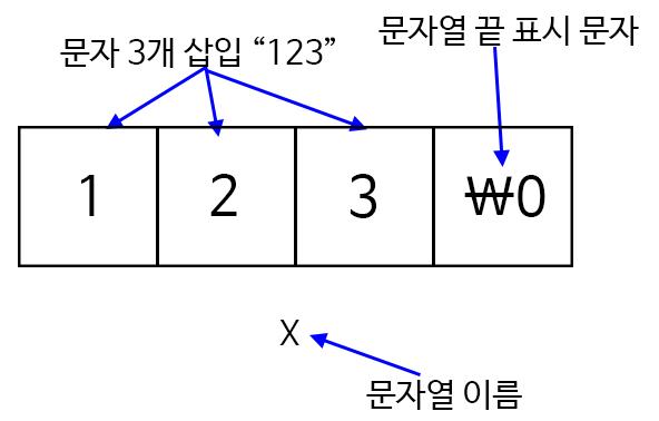 c-char-data-type-3