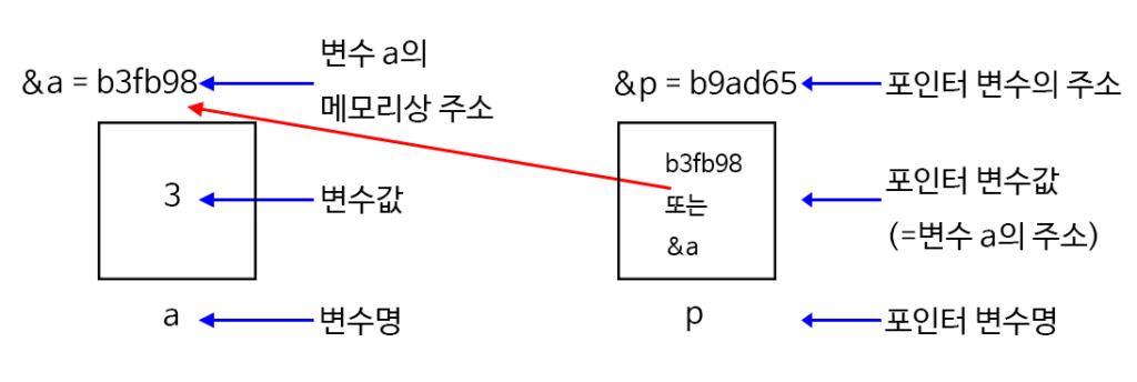 c-pointer-2