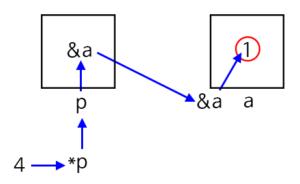 c-pointer-4