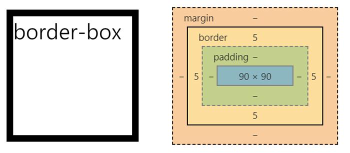 css border-box 사용법
