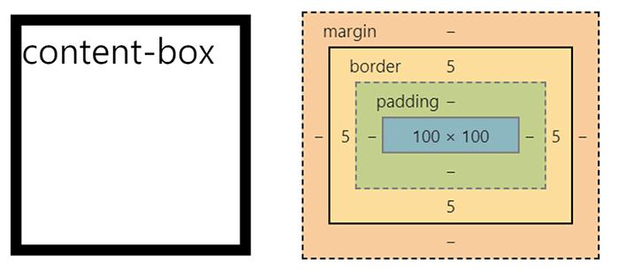 CSS content-box 의미