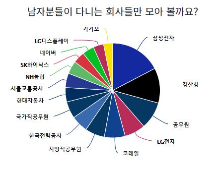 블라인드 소개팅 앱 4