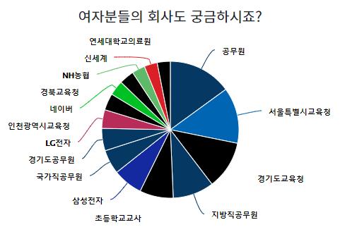 블라인드 소개팅 앱 5